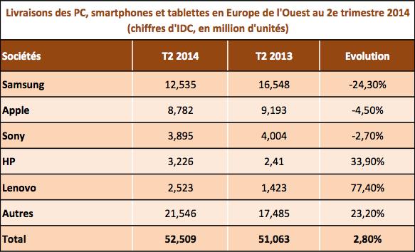 Smart devices Q2 2014 Europe de l'Ouest IDC