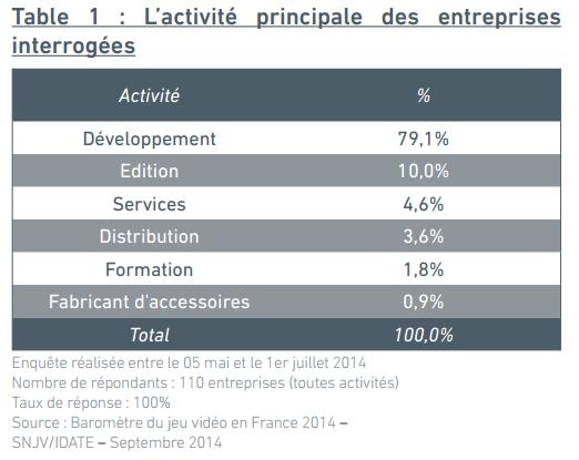 Baromètre SNJV 2014 : Activité