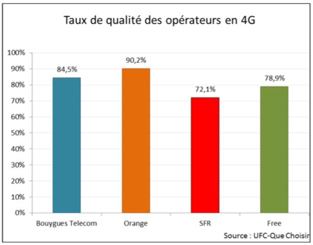 UFC qualités services mobiles 2014