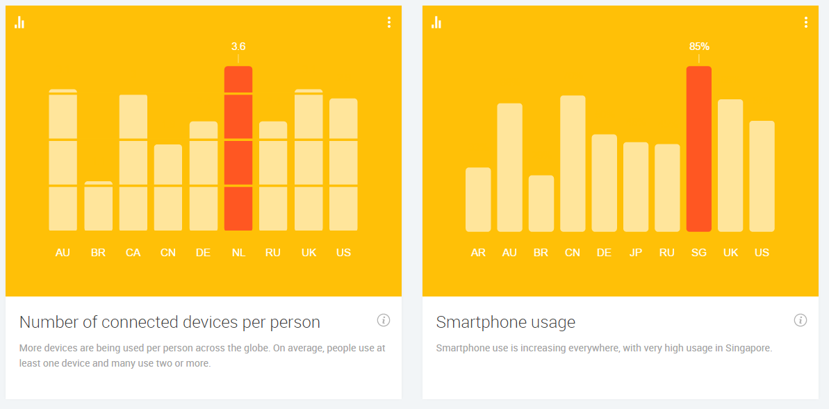 Google Consumer barometre