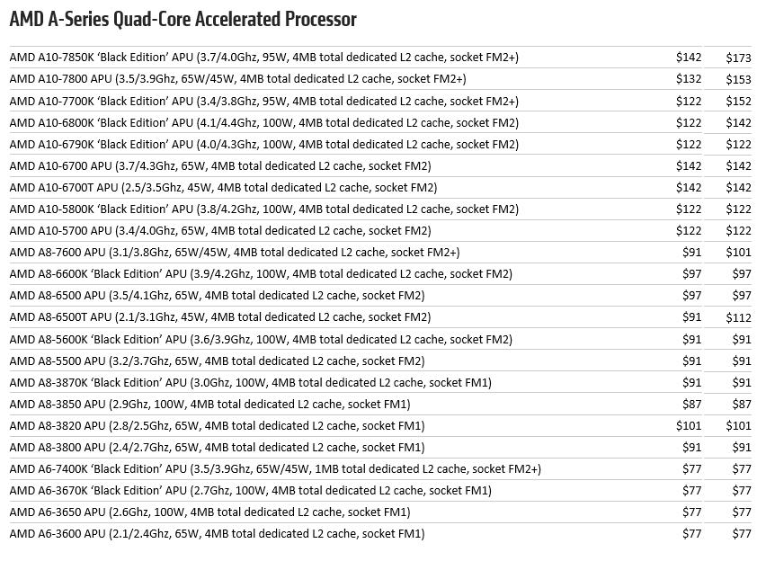 AMD Tarifs APU 20 octobre 2014