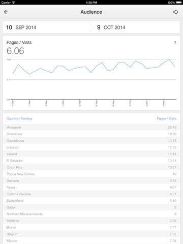Google Analytics iPad