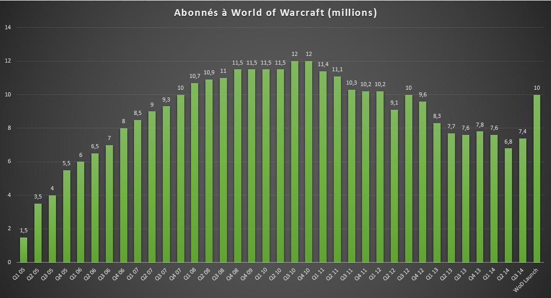 Abonnés World of Warcraft (Launch WoD)
