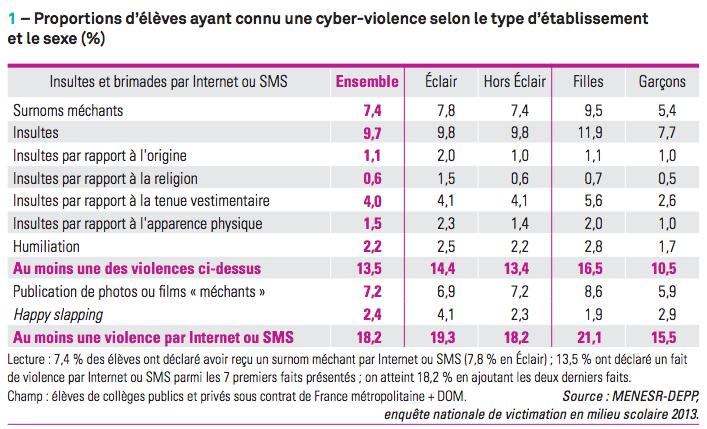 cyberviolence