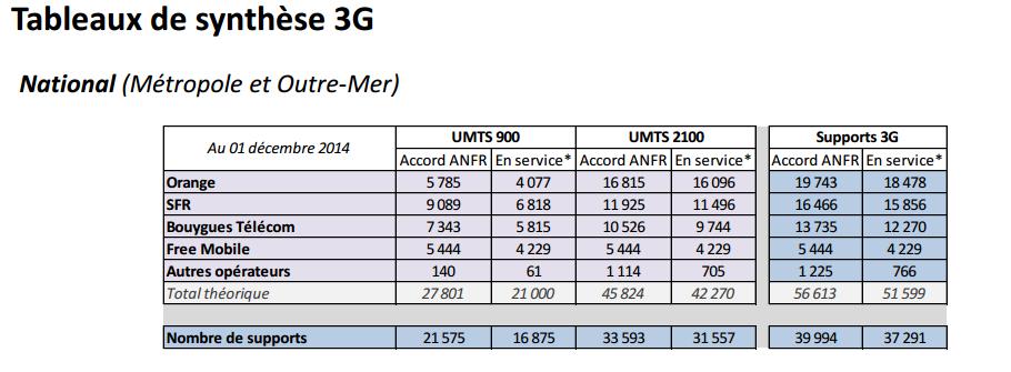 Free 3G decembre 2014