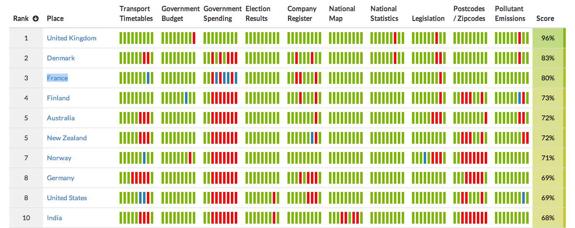 ODI data 2014
