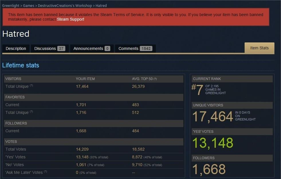 Hatred Stats Steam