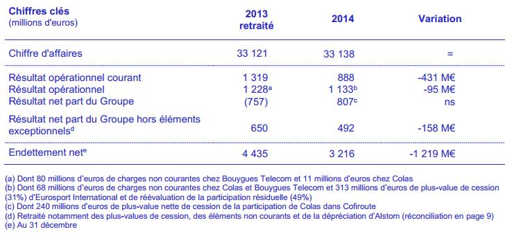 Bouygues Telecom 2014