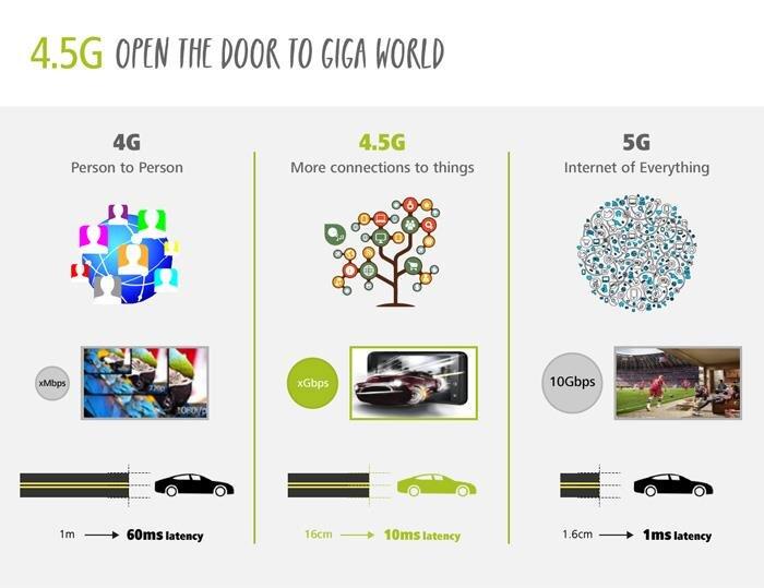 4.5G  Huawei