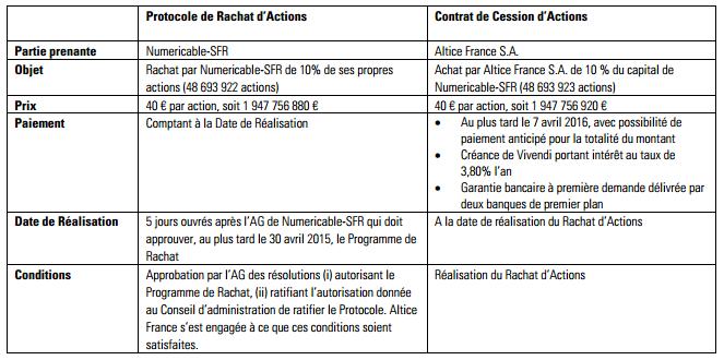 SFR Numericable vente