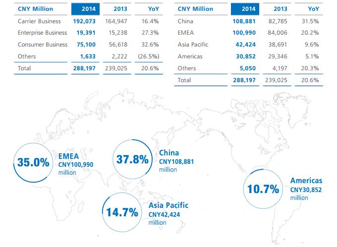 Huawei 2014 resultats