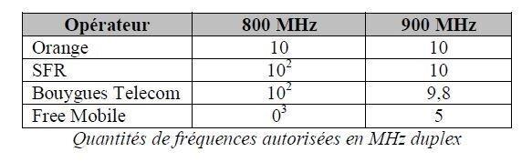 Fréquences 700 800 MHz ARCEP