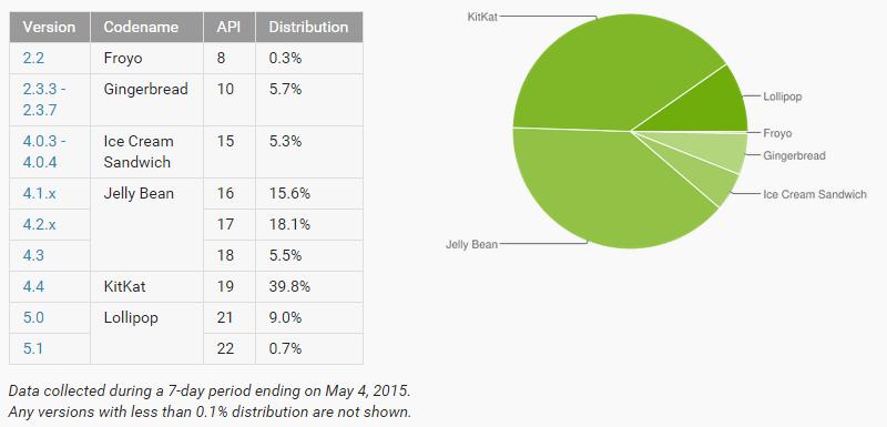 Android fragmentation mai 2015