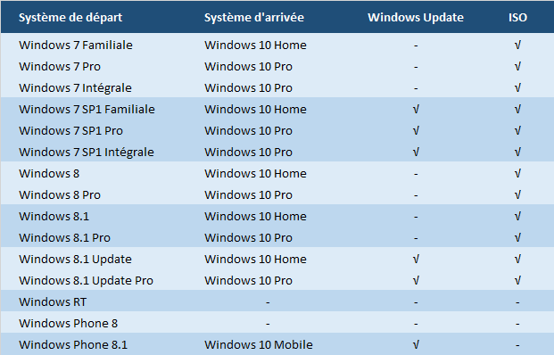 Windows 10 Update Upgrade Grille