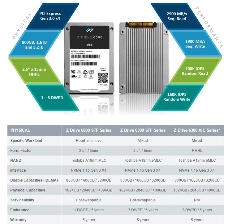 OCZ SSD Trion 100 Z-Drive
