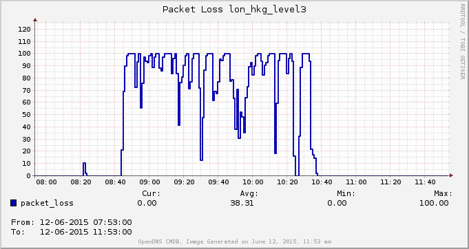 BGPMon Level3