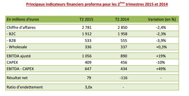 Numericable-SFR deuxième trimestre 2015