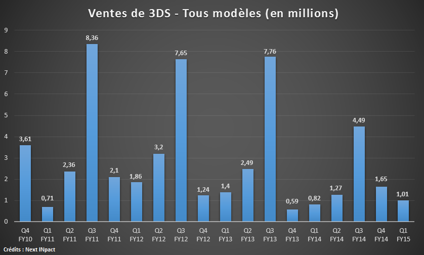 3DS Ventes Q1 15