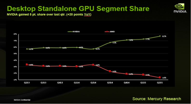 Marché GPU Mercury 2014-2015