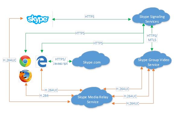 skype ortc