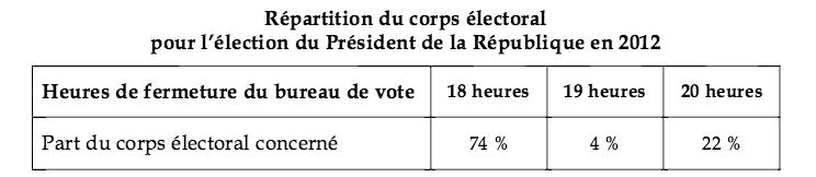 rapport béchu élections