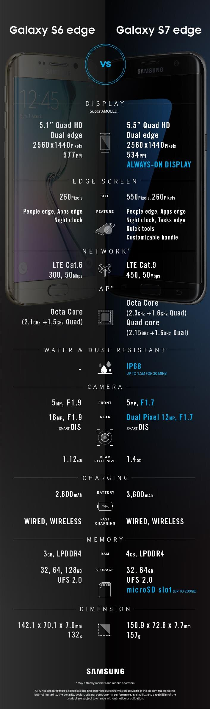 Infographie Samsung Galaxy S6 S7 Edge MWC 2016