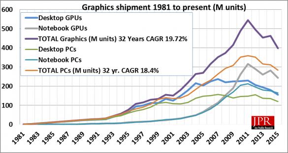 Ventes GPU 1981-2015