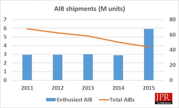Ventes Cartes graphiques 2011-2015