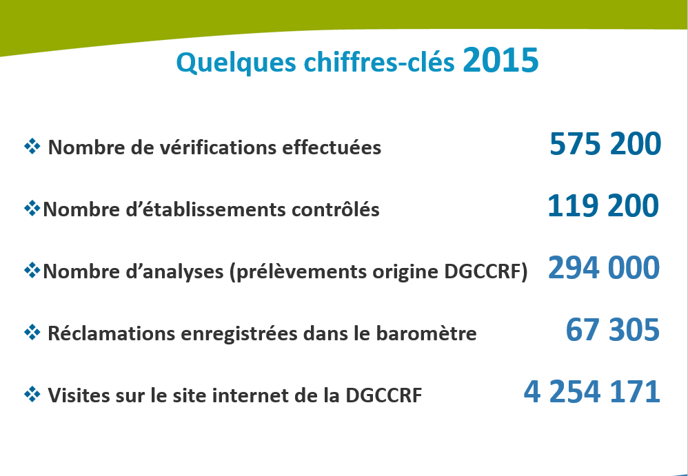 Bilan 2015 de la DGCCRF   moins de vérifications, mais plus de sanctions a62e9c874fb0
