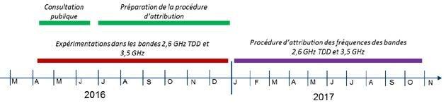 ARCEP procédure 2,6 et 3,5 GHz