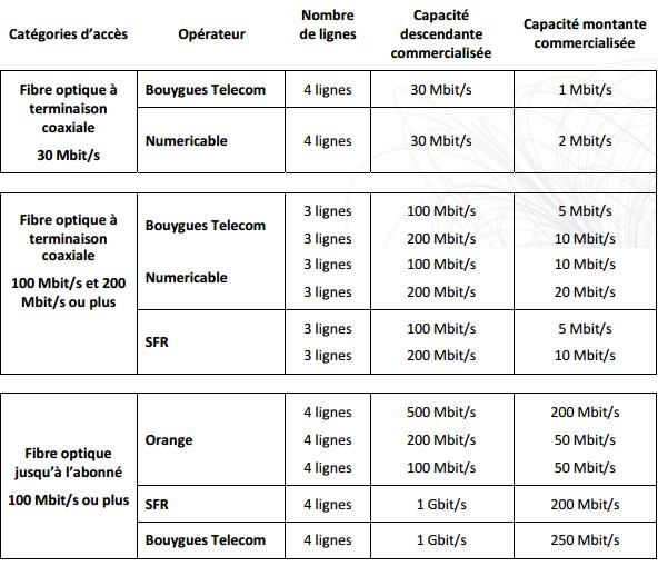 ARCEP qualité de l'internet fixe S2 2015