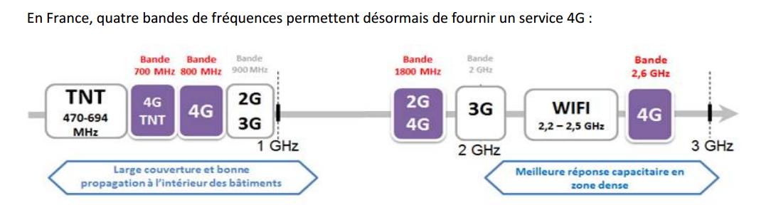 """Résultat de recherche d'images pour """"bande MHz"""""""
