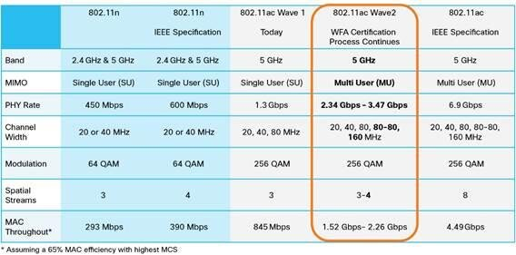 Cisco 802.11ac