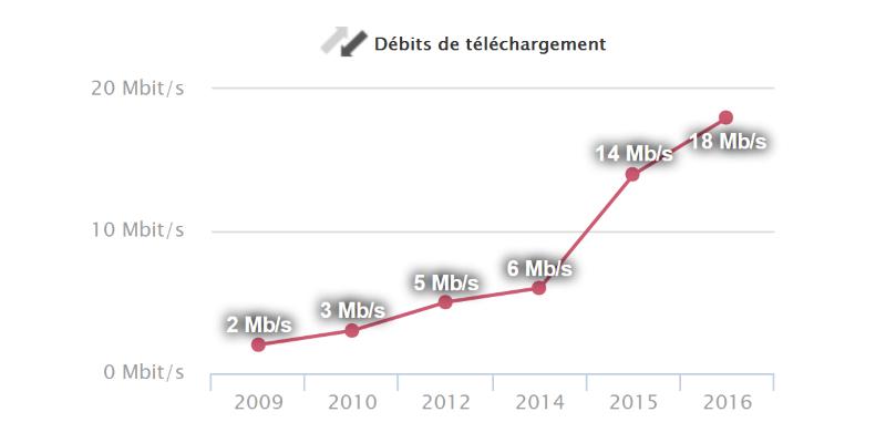 ARCEP débit moyen 4G