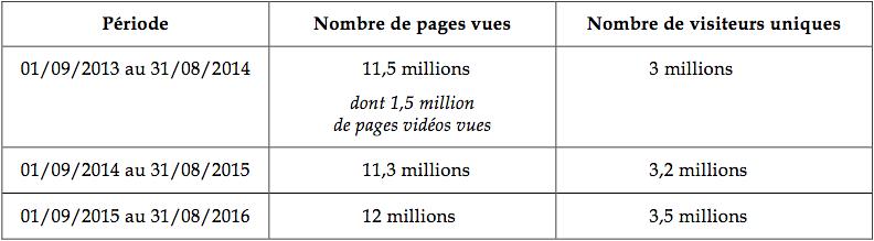 site elysee.fr chiffres