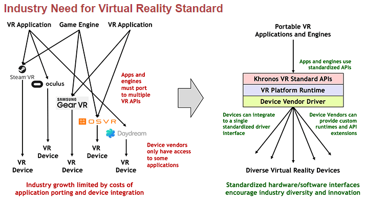 Khronos VR Standard