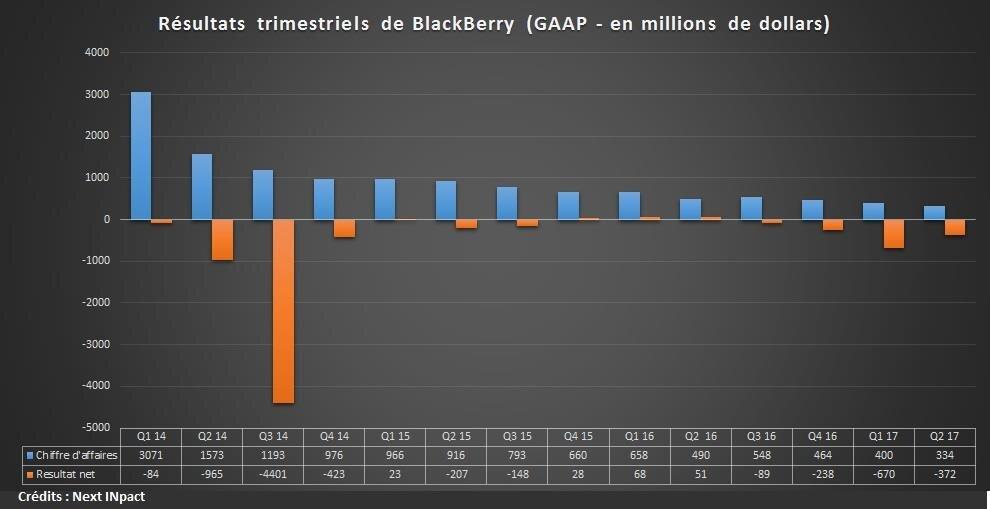 Un partenariat établi entre le chinois TCL et le canadien BlackBerry