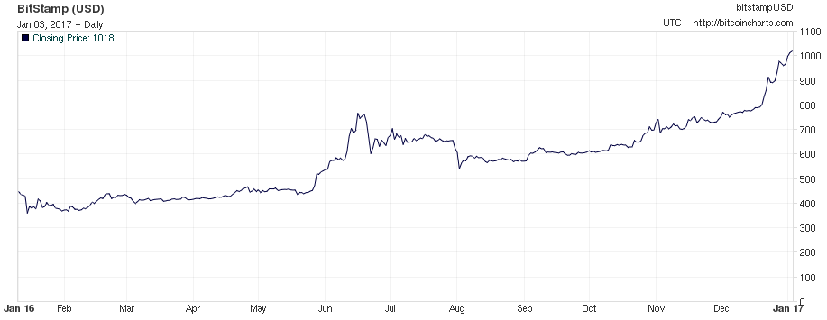 bitcoin cours usd