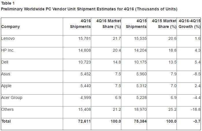 Le marché du PC toujours en recul en 2016