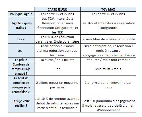 Carte jeune SNCF TGVMax