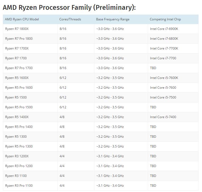 AMD Ryzen Gamme Leaks