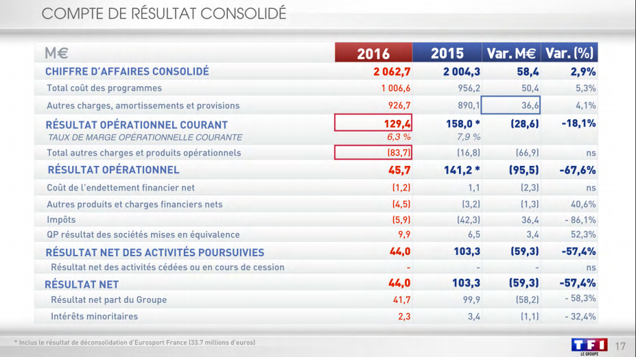 TF1: bénéfice net du groupe divisé par deux en 2016