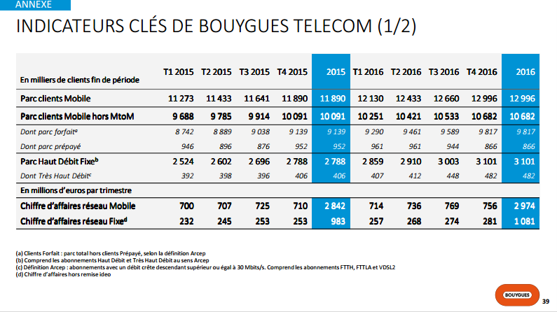 Bouygues 2016