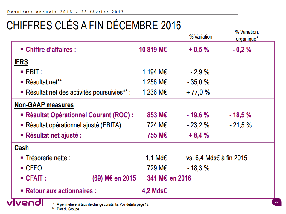 Canal+ a souffert en 2016, optimisme pour 2017 — Vivendi