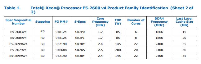 Intel Xeon v4 Mémoire