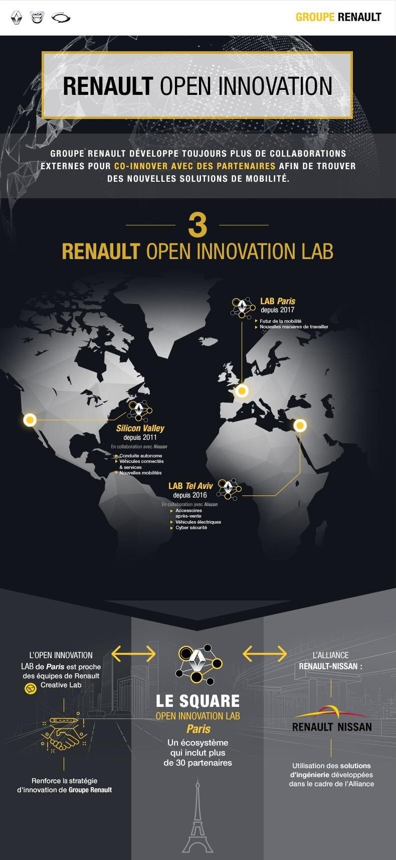 Open Innovation Lab Renault