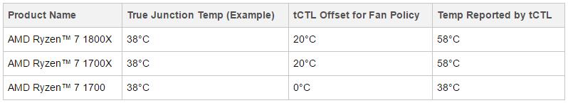 AMD Ryzen Températures
