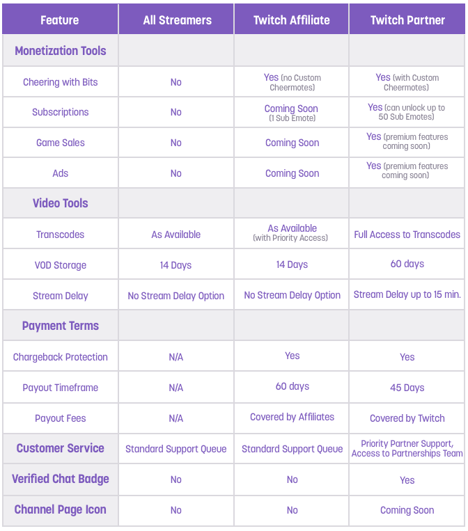 Twitch Affiliate vs Partner