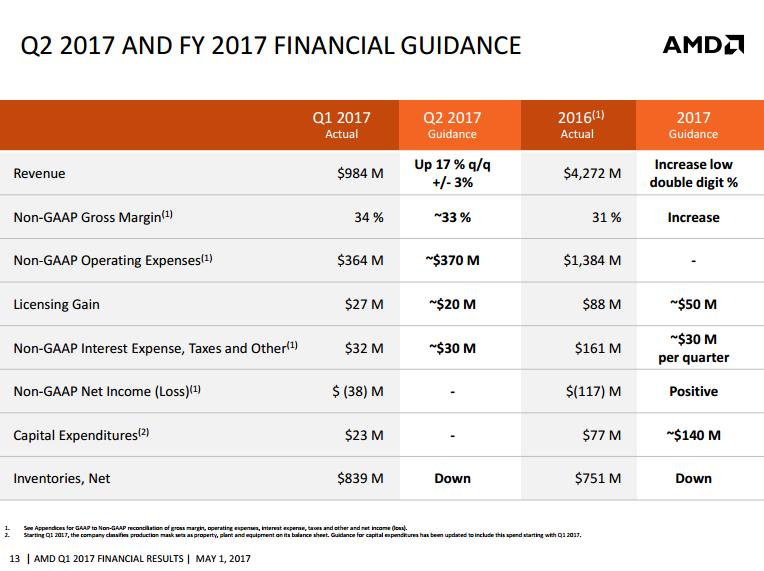 AMD Q1 17
