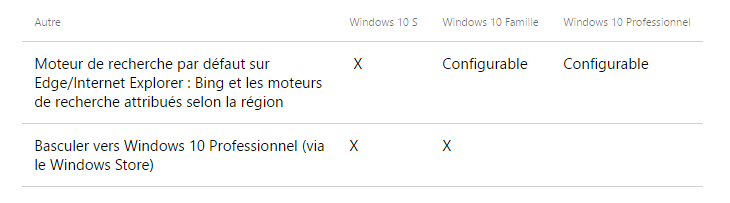 Windows 10 S comparatif tableau